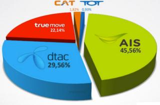 thailand market share